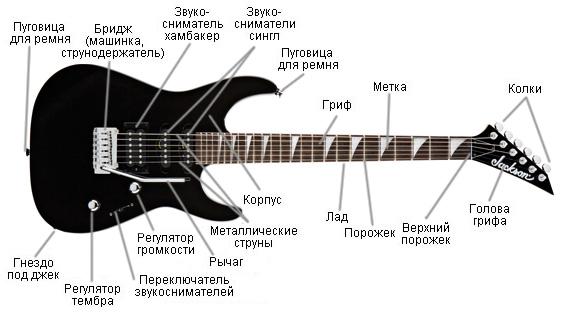 называться гитарой будь то